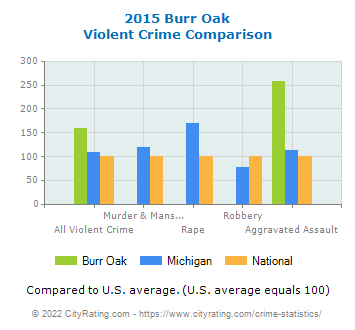Burr Oak Violent Crime vs. State and National Comparison