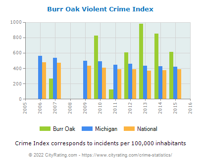 Burr Oak Violent Crime vs. State and National Per Capita