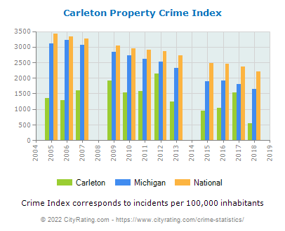 Carleton Property Crime vs. State and National Per Capita