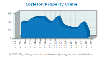 Carleton Property Crime