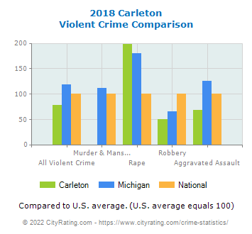 Carleton Violent Crime vs. State and National Comparison