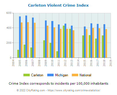 Carleton Violent Crime vs. State and National Per Capita