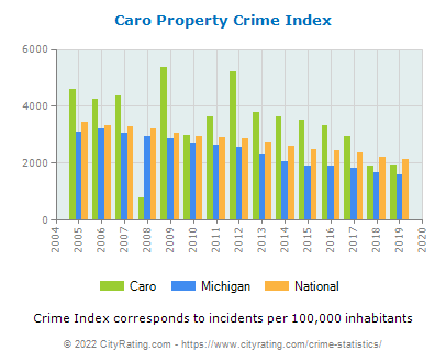 Caro Property Crime vs. State and National Per Capita