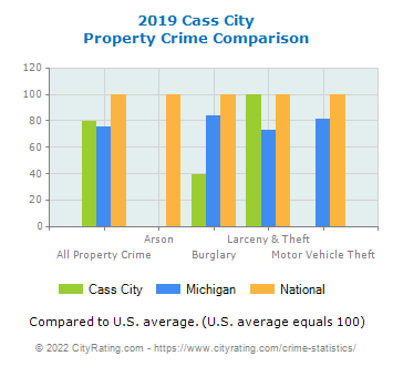 Cass City Property Crime vs. State and National Comparison