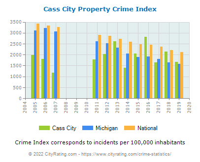 Cass City Property Crime vs. State and National Per Capita