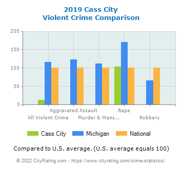 Cass City Violent Crime vs. State and National Comparison