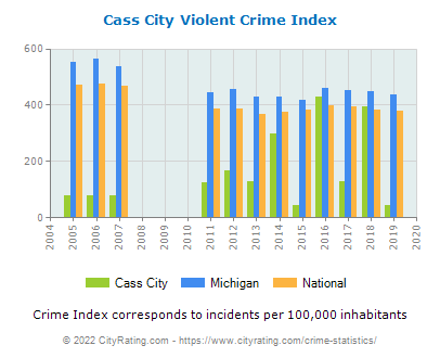 Cass City Violent Crime vs. State and National Per Capita