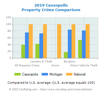 Cassopolis Property Crime vs. State and National Comparison