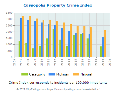 Cassopolis Property Crime vs. State and National Per Capita