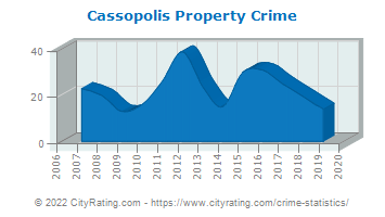 Cassopolis Property Crime
