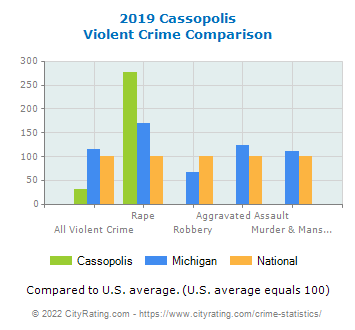 Cassopolis Violent Crime vs. State and National Comparison