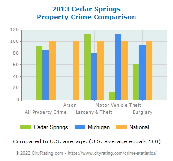 Cedar Springs Property Crime vs. State and National Comparison