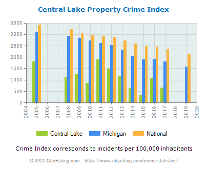 Central Lake Property Crime vs. State and National Per Capita