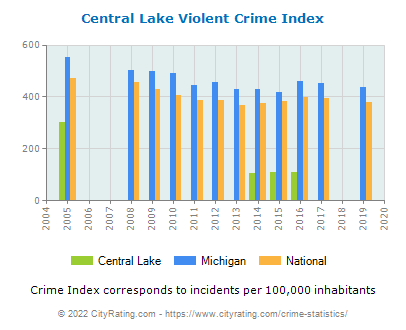 Central Lake Violent Crime vs. State and National Per Capita