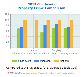 Charlevoix Property Crime vs. State and National Comparison