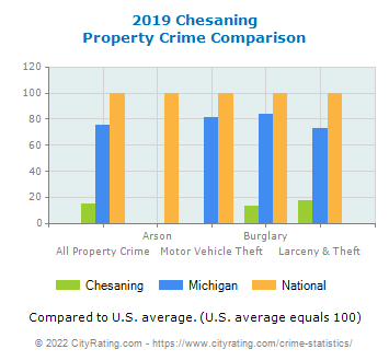 Chesaning Property Crime vs. State and National Comparison