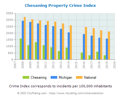 Chesaning Property Crime vs. State and National Per Capita