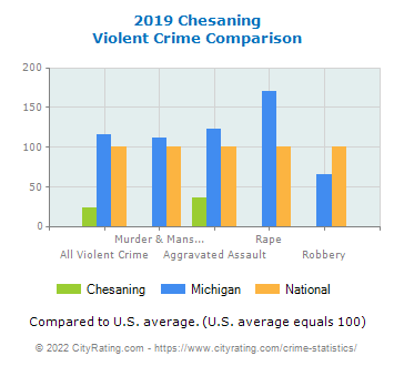 Chesaning Violent Crime vs. State and National Comparison