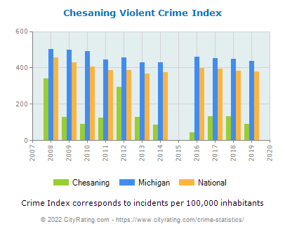 Chesaning Violent Crime vs. State and National Per Capita