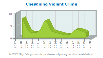 Chesaning Violent Crime