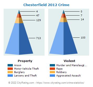 Chesterfield Township Crime 2012