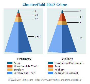 Chesterfield Township Crime 2017