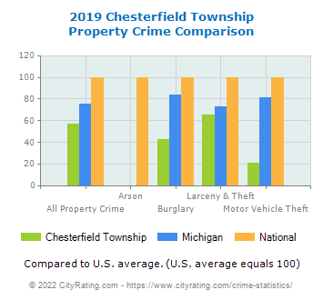 Chesterfield Township Property Crime vs. State and National Comparison