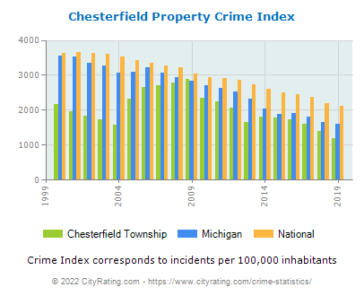Chesterfield Township Property Crime vs. State and National Per Capita