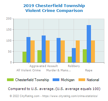 Chesterfield Township Violent Crime vs. State and National Comparison