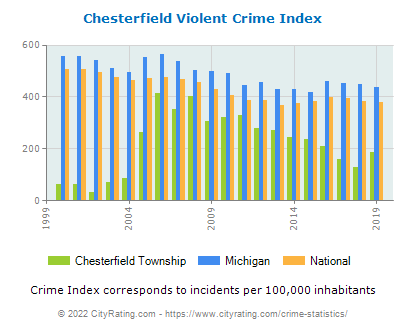 Chesterfield Township Violent Crime vs. State and National Per Capita