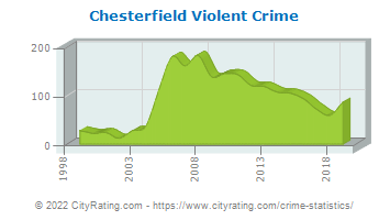 Chesterfield Township Violent Crime