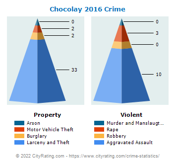 Chocolay Township Crime 2016