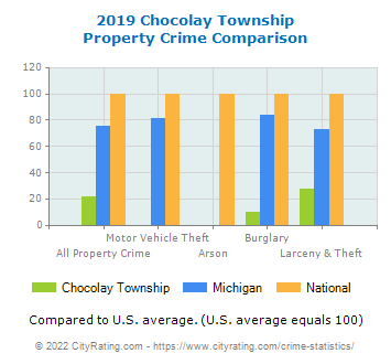 Chocolay Township Property Crime vs. State and National Comparison