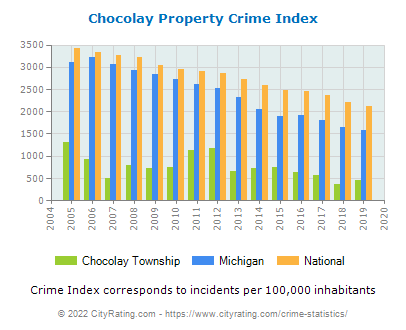 Chocolay Township Property Crime vs. State and National Per Capita