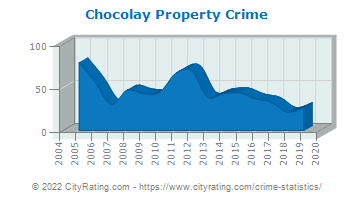Chocolay Township Property Crime