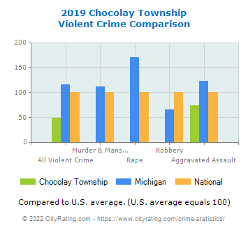 Chocolay Township Violent Crime vs. State and National Comparison