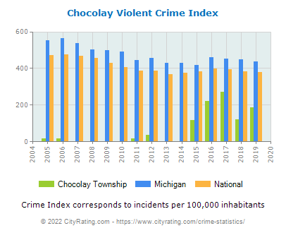 Chocolay Township Violent Crime vs. State and National Per Capita