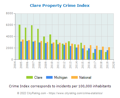 Clare Property Crime vs. State and National Per Capita