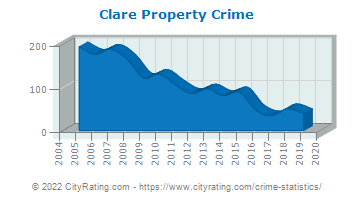 Clare Property Crime