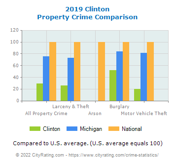 Clinton Property Crime vs. State and National Comparison