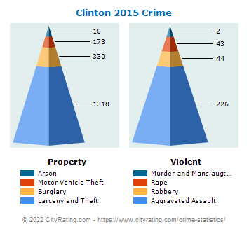 Clinton Township Crime 2015