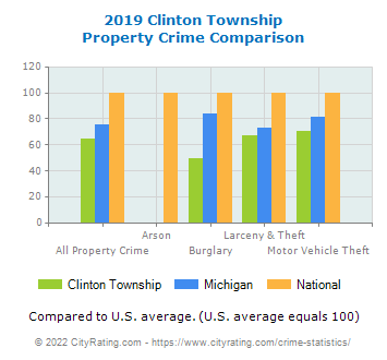 Clinton Township Property Crime vs. State and National Comparison