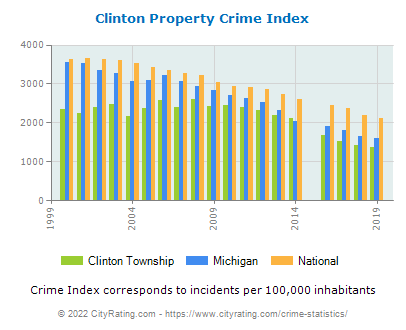 Clinton Township Property Crime vs. State and National Per Capita