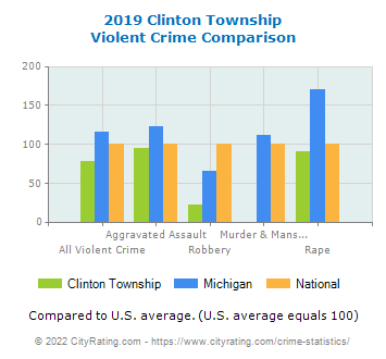 Clinton Township Violent Crime vs. State and National Comparison