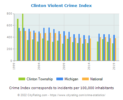 Clinton Township Violent Crime vs. State and National Per Capita