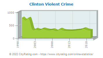 Clinton Township Violent Crime