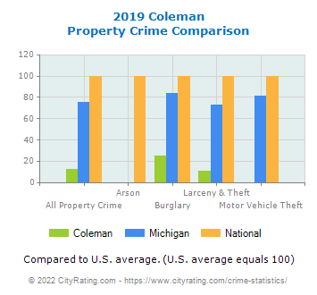 Coleman Property Crime vs. State and National Comparison