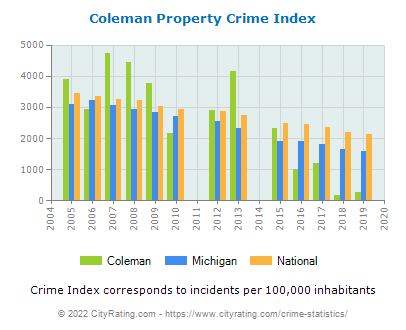 Coleman Property Crime vs. State and National Per Capita
