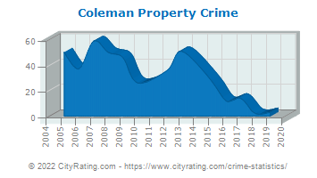 Coleman Property Crime