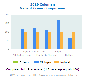 Coleman Violent Crime vs. State and National Comparison